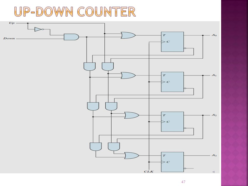 Up-Down Counter