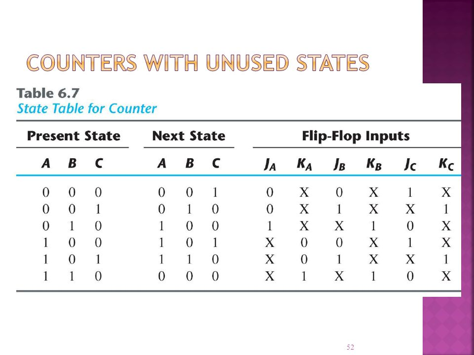 Counters With Unused States
