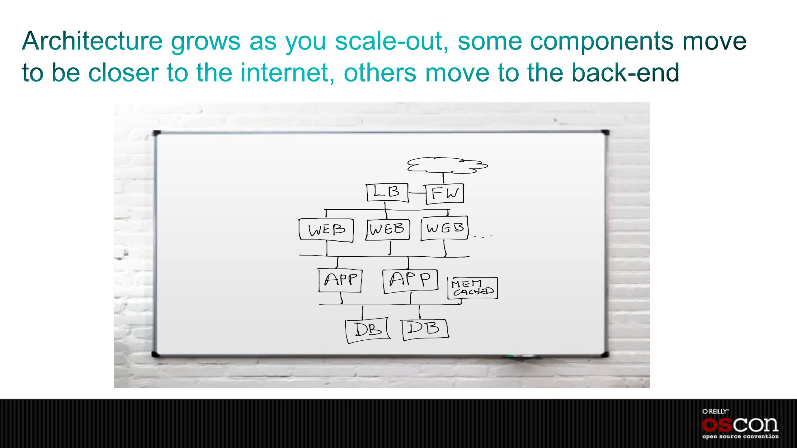 Architecture grows as you scale-out, some components move to be closer to the internet, others move to the back-end
