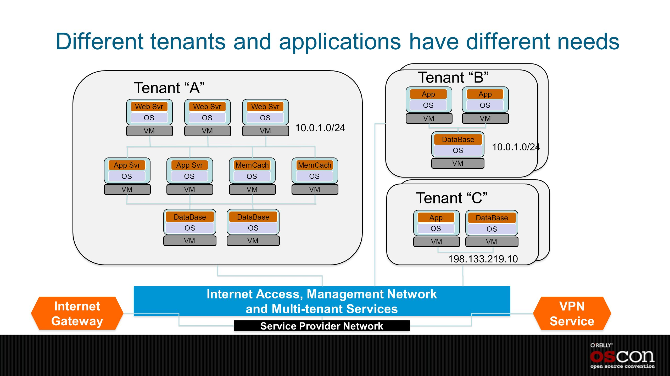 Different tenants and applications have different needs