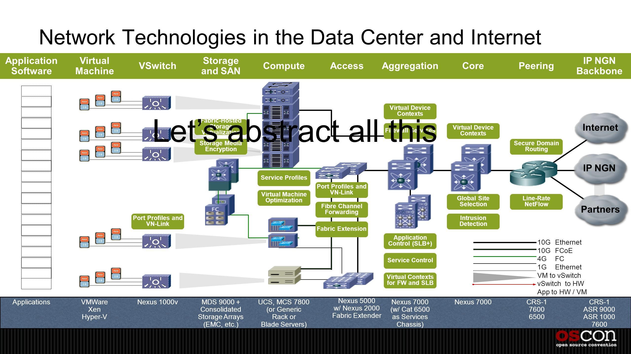Network Technologies in the Data Center and Internet