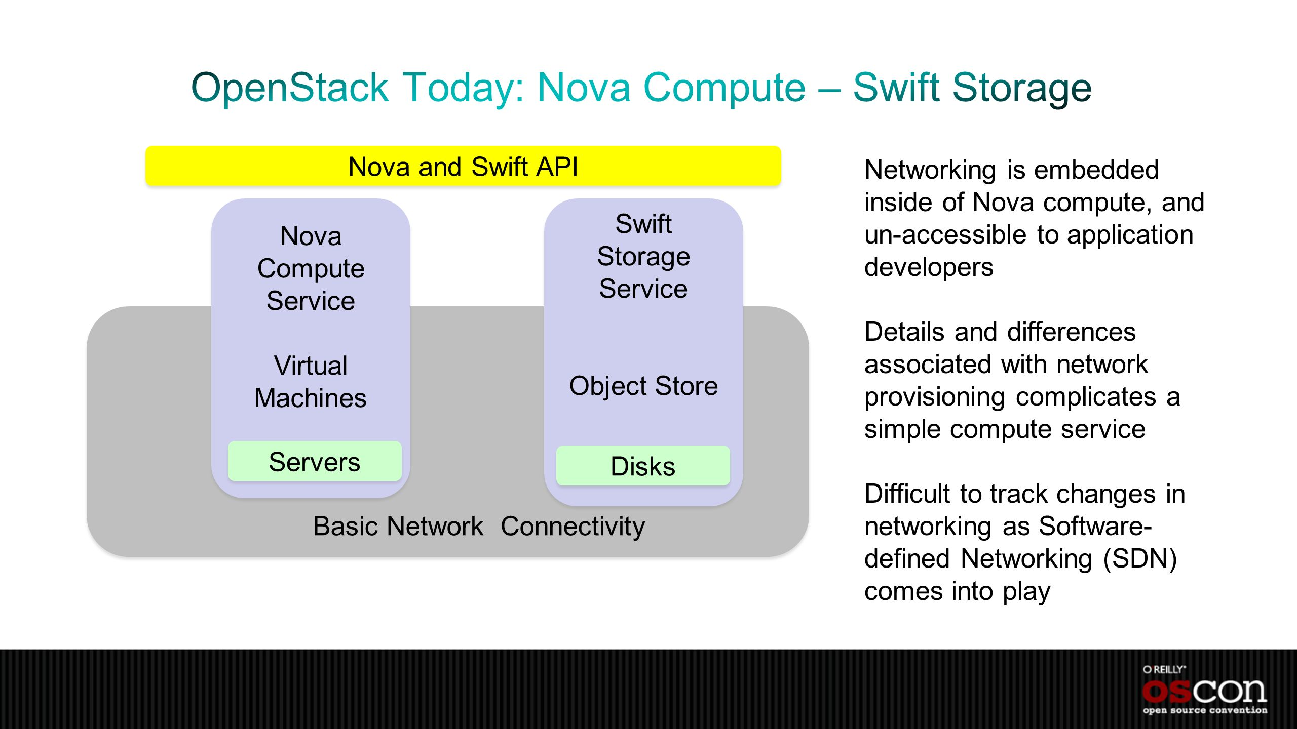 OpenStack Today: Nova Compute – Swift Storage