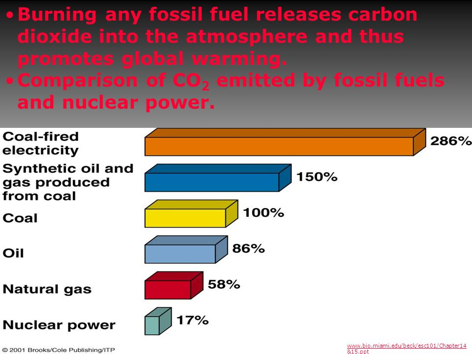 Comparison of CO2 emitted by fossil fuels and nuclear power.