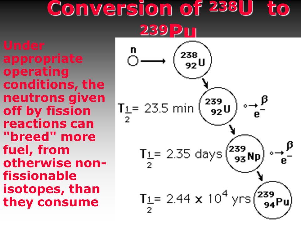 Conversion of 238U to 239Pu