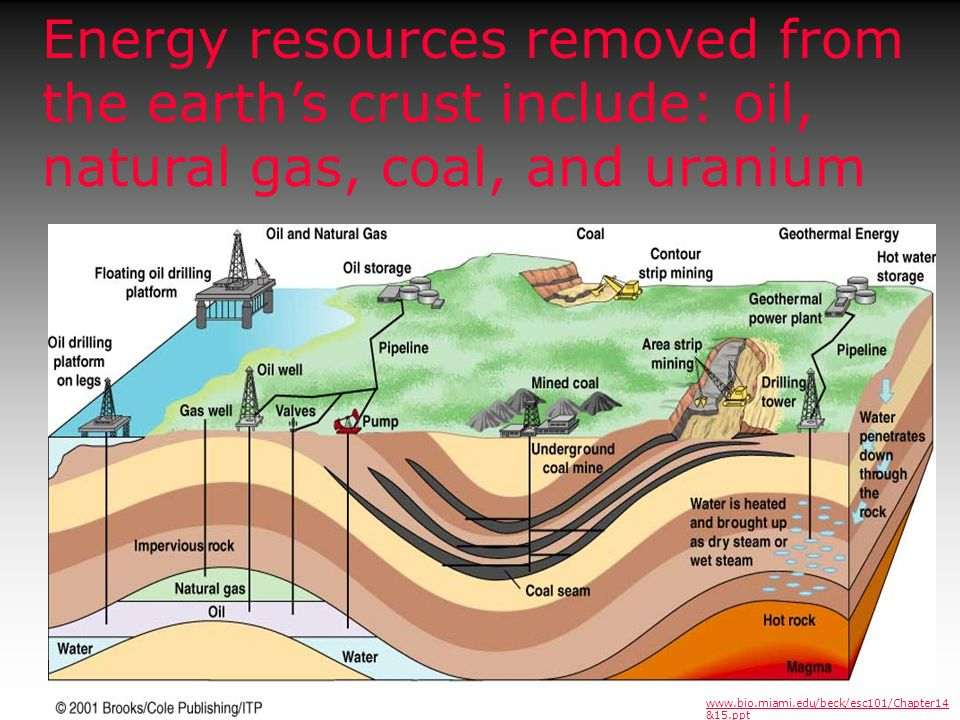Energy resources removed from the earth's crust include: oil, natural gas, coal, and uranium