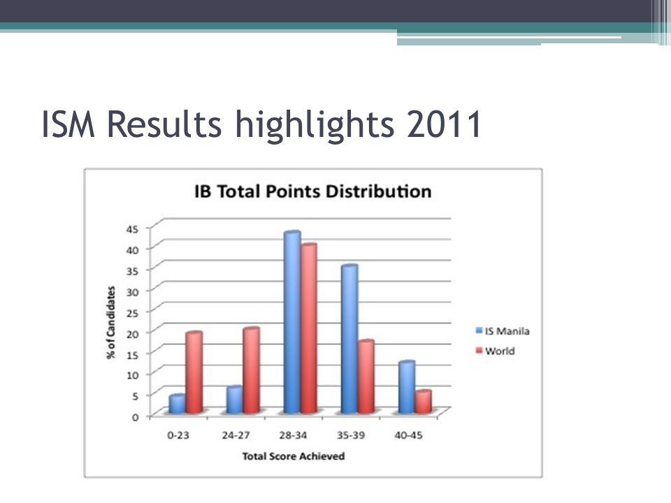 ISM Results highlights 2011