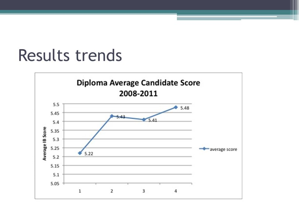 Results trends