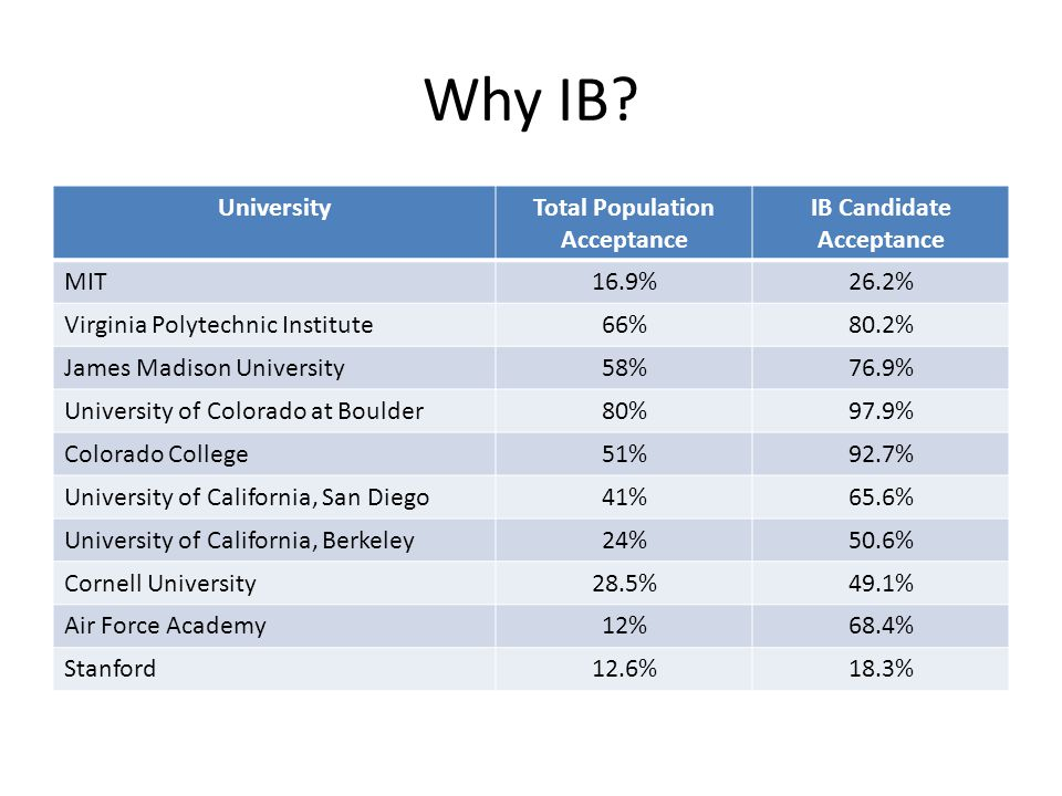 Total Population Acceptance IB Candidate Acceptance