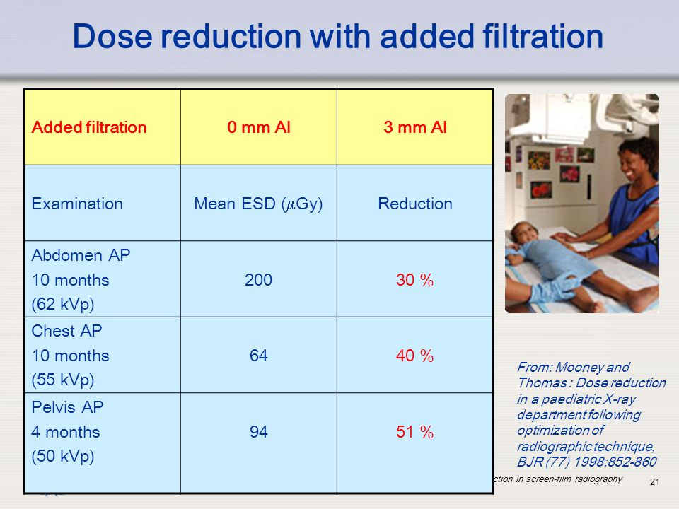 Dose reduction with added filtration