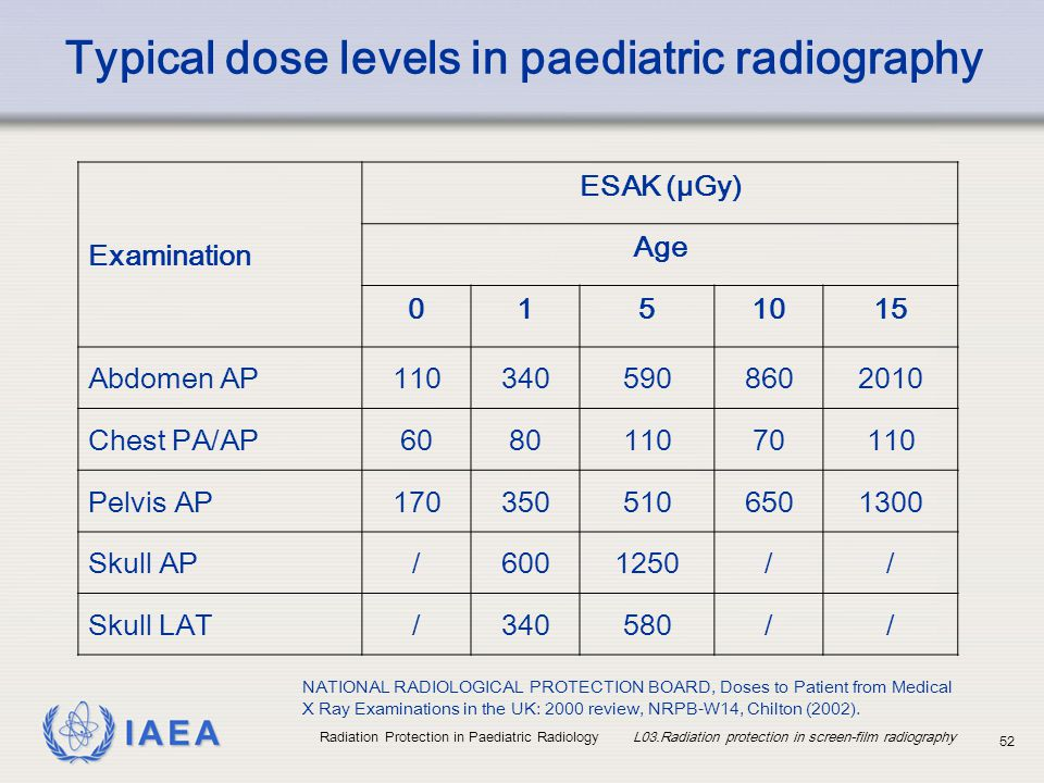 Typical dose levels in paediatric radiography