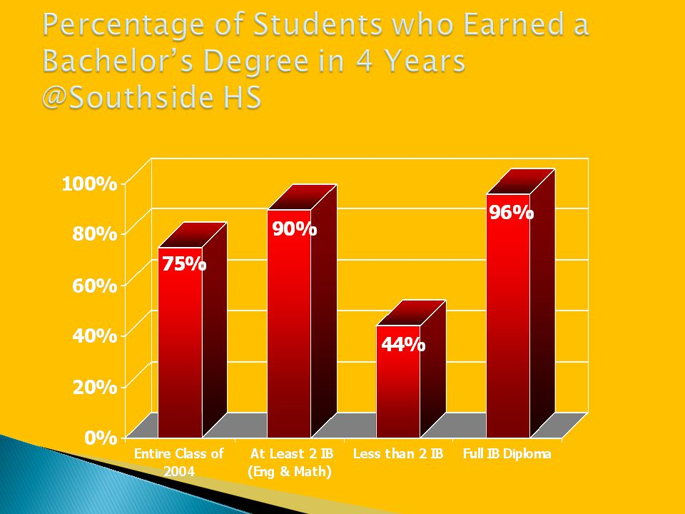 Percentage of Students who Earned a Bachelor's Degree in 4 Years @Southside HS