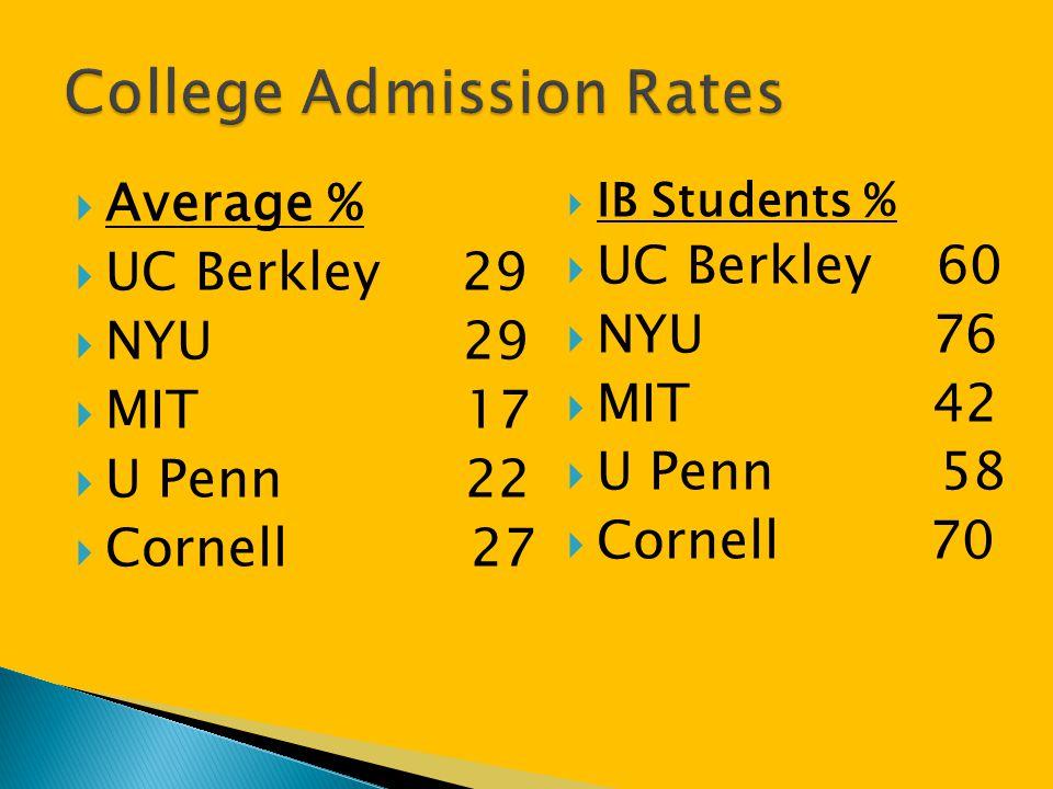 College Admission Rates