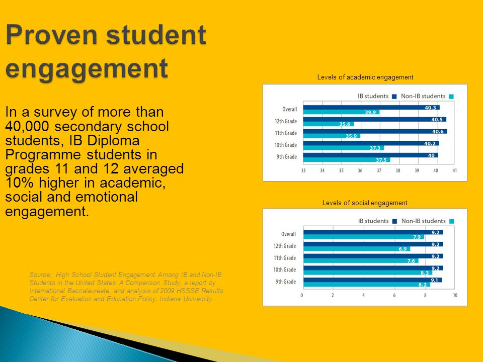 Proven student engagement