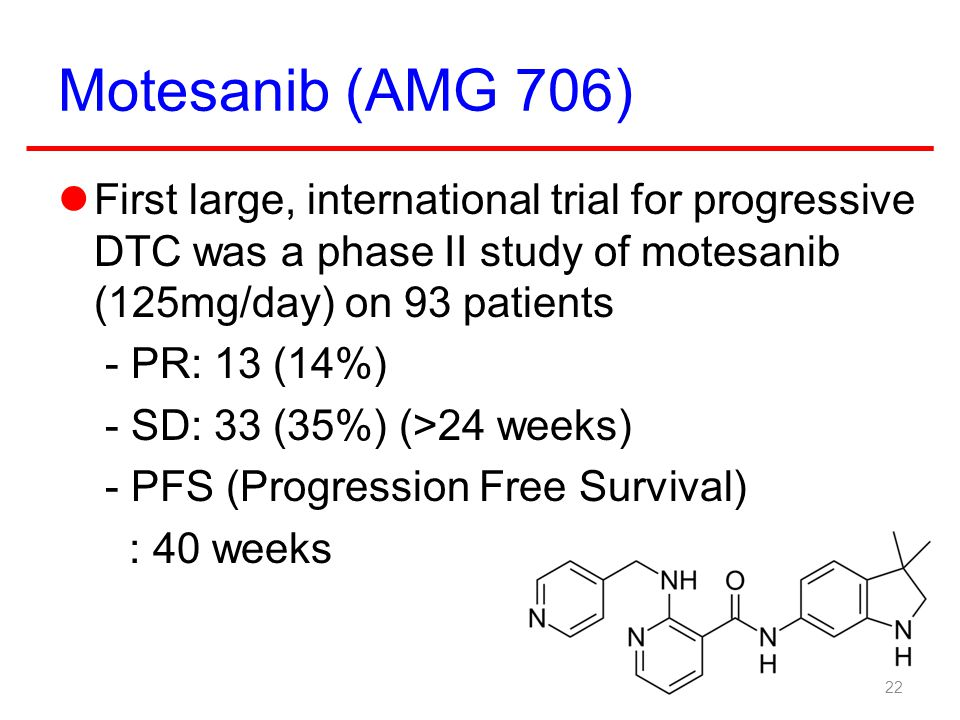Motesanib (AMG 706) First large, international trial for progressive DTC was a phase II study of motesanib (125mg/day) on 93 patients.