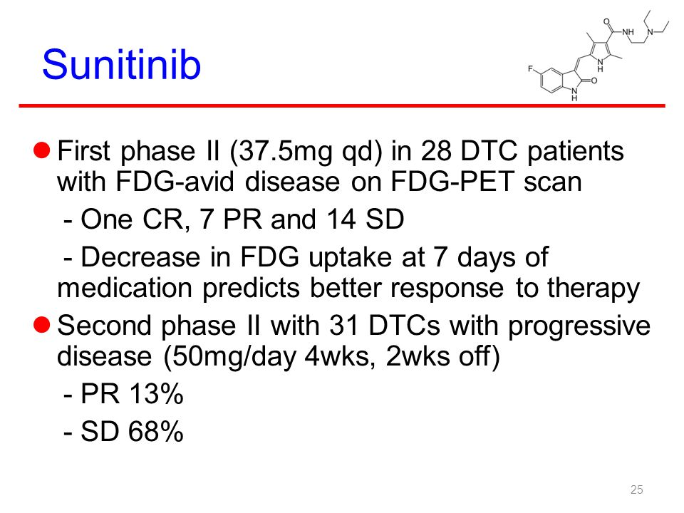 Sunitinib First phase II (37.5mg qd) in 28 DTC patients with FDG-avid disease on FDG-PET scan. - One CR, 7 PR and 14 SD.
