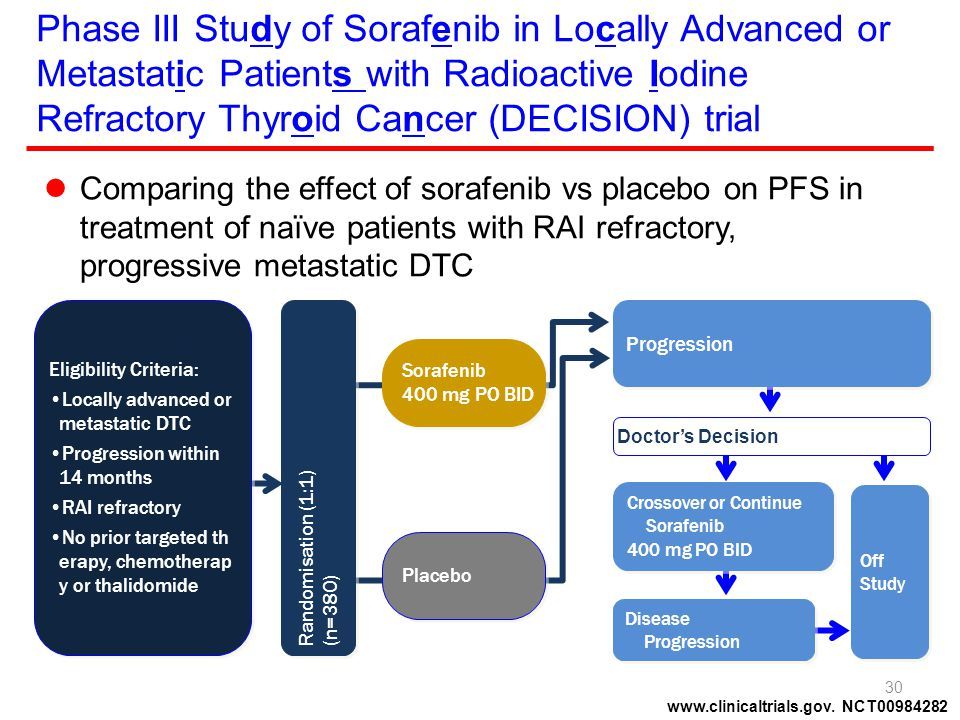 Phase III Study of Sorafenib in Locally Advanced or Metastatic Patients with Radioactive Iodine Refractory Thyroid Cancer (DECISION) trial