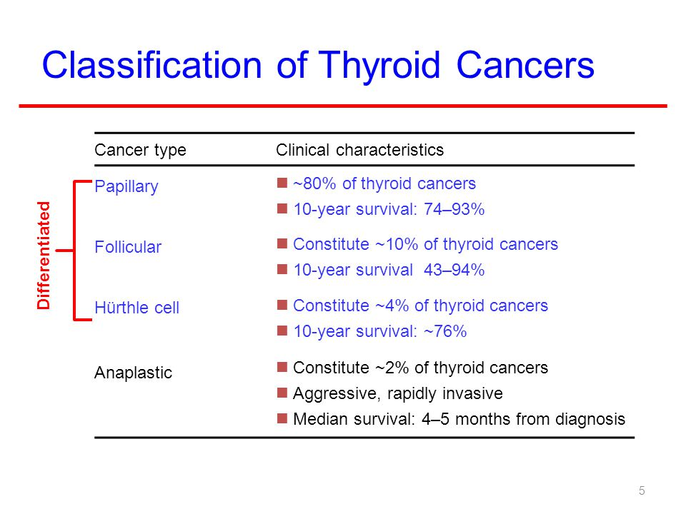 Classification of Thyroid Cancers