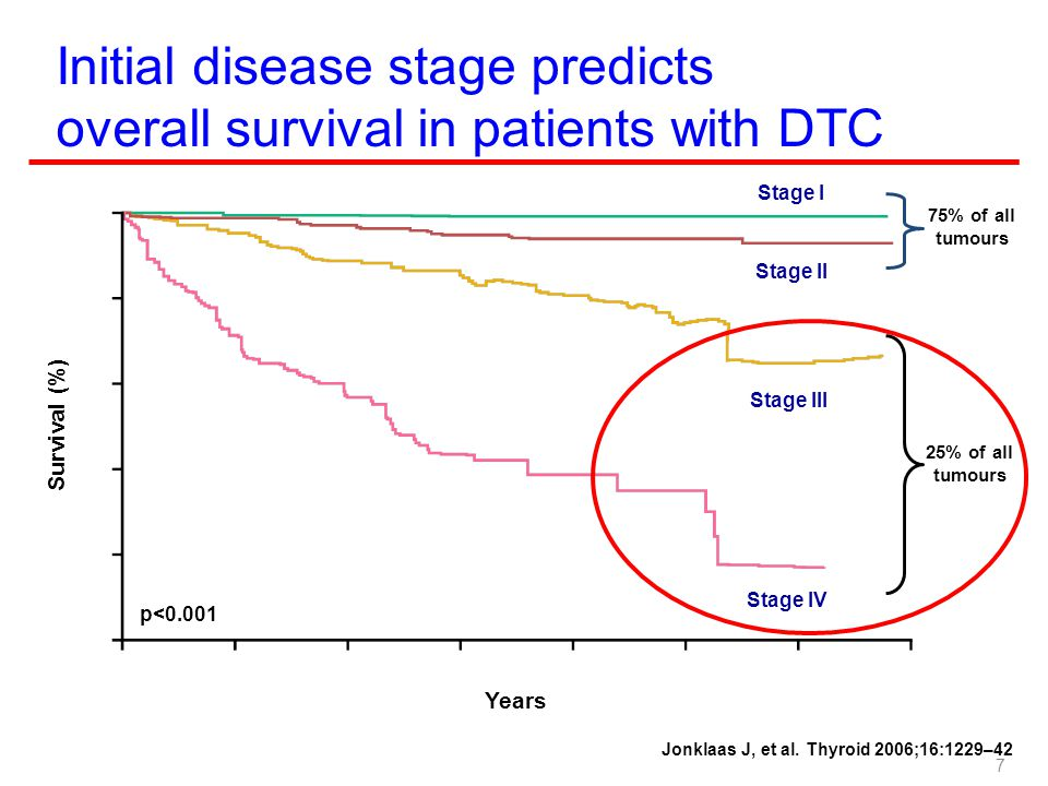 Initial disease stage predicts overall survival in patients with DTC