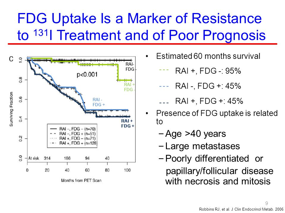FDG Uptake Is a Marker of Resistance to 131I Treatment and of Poor Prognosis