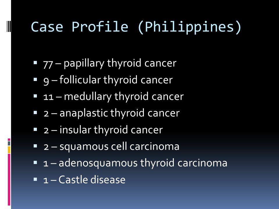 Case Profile (Philippines)