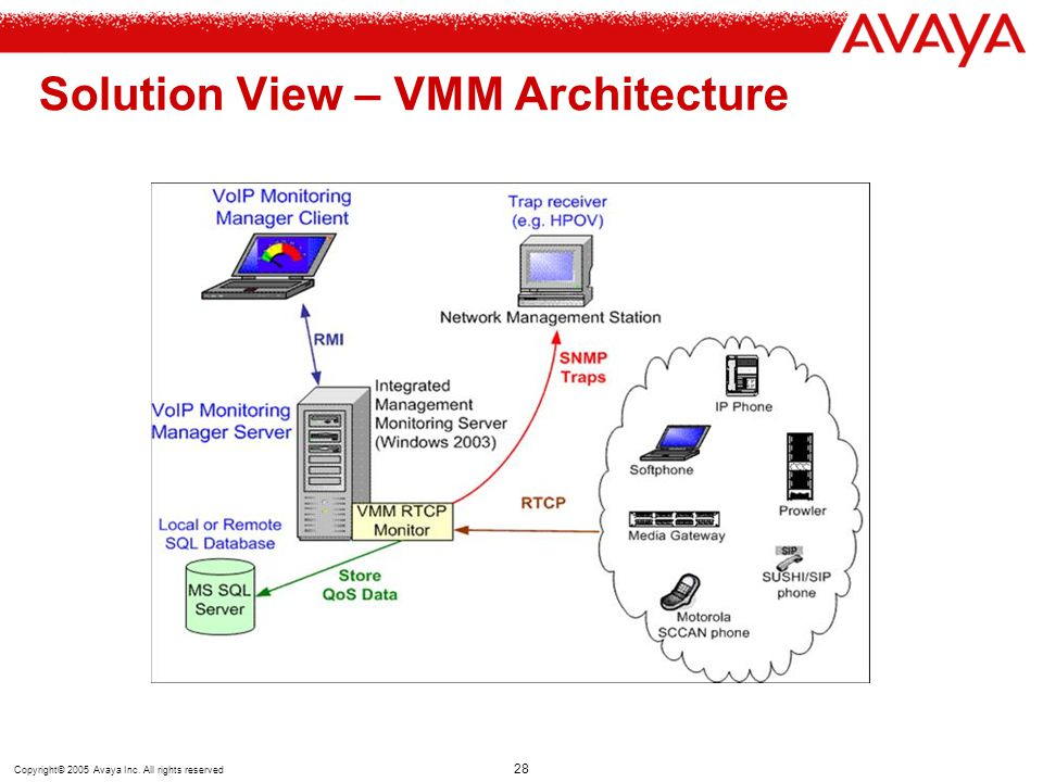 Solution View – VMM Architecture