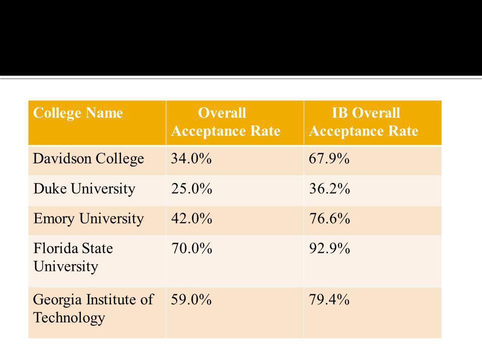 College Name Overall Acceptance Rate. IB Overall Acceptance Rate. Davidson College. 34.0% 67.9%