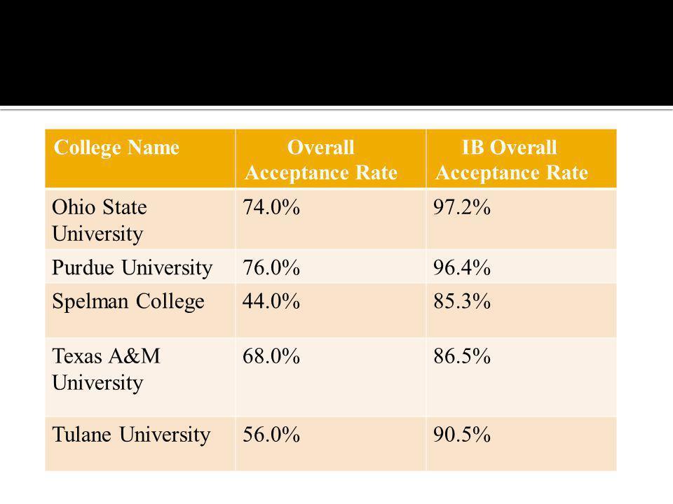 Ohio State University 74.0% 97.2% Purdue University 76.0% 96.4%