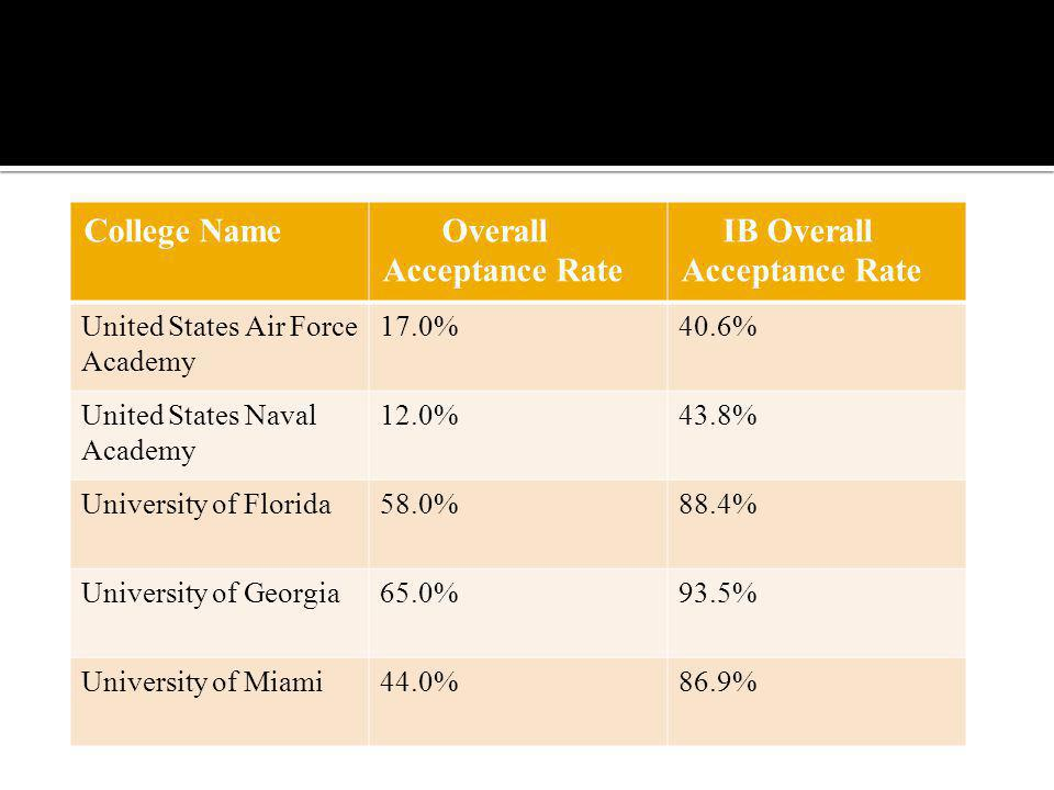 Overall Acceptance Rate IB Overall Acceptance Rate