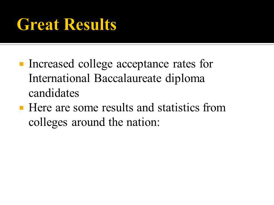 Great Results Increased college acceptance rates for International Baccalaureate diploma candidates.