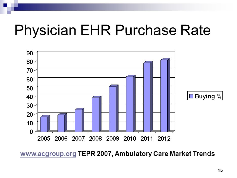 Physician EHR Purchase Rate