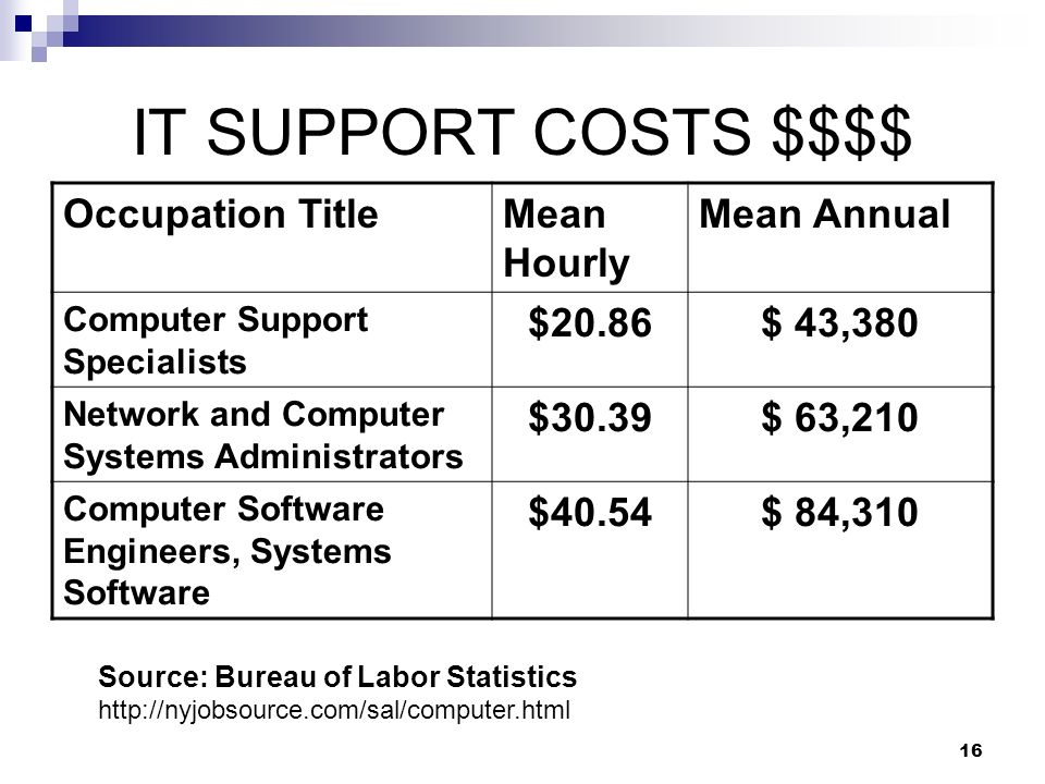 IT SUPPORT COSTS $$$$ Occupation Title Mean Hourly Mean Annual $20.86