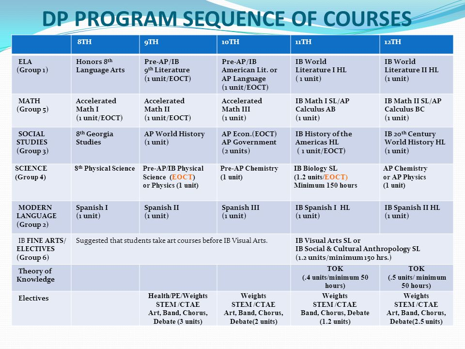 DP PROGRAM SEQUENCE OF COURSES