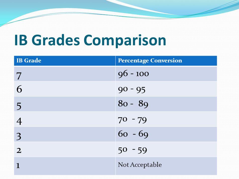 IB Grades Comparison 7 6 5 4 3 2 1 96 - 100 90 - 95 80 - 89 70 - 79