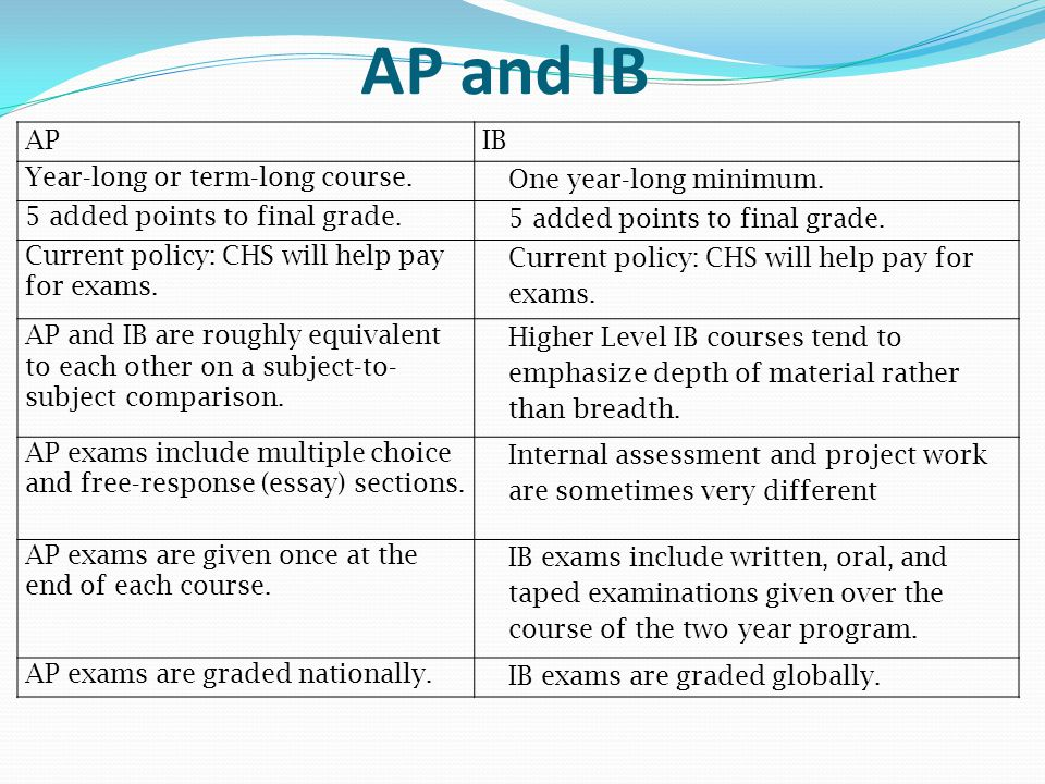 AP and IB AP IB Year-long or term-long course. One year-long minimum.