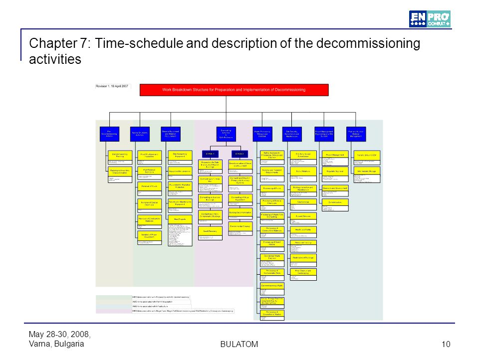 Chapter 7: Time-schedule and description of the decommissioning activities