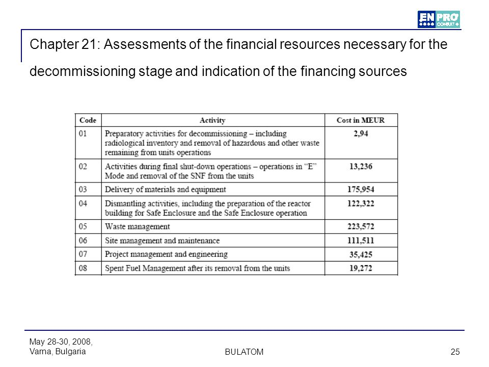 Chapter 21: Assessments of the financial resources necessary for the decommissioning stage and indication of the financing sources