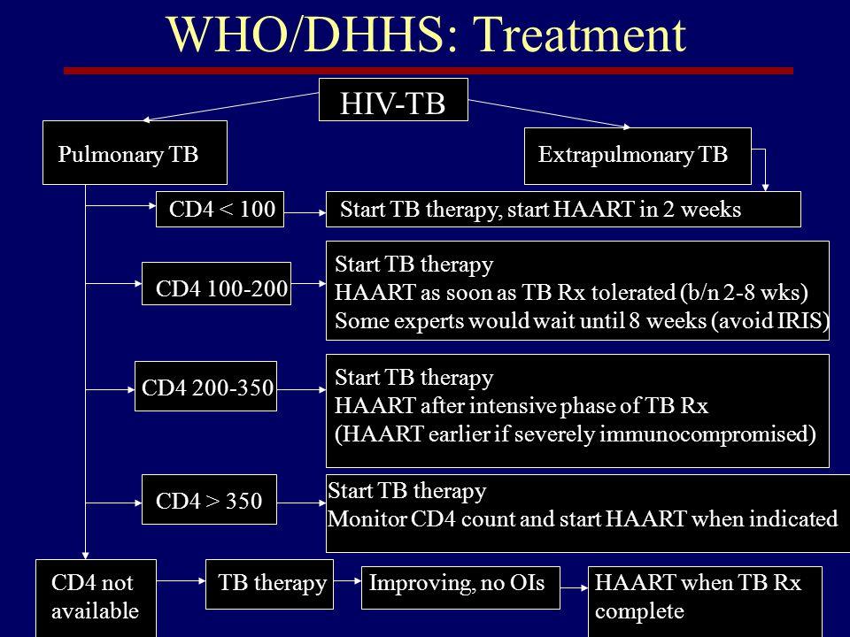 WHO/DHHS: Treatment HIV-TB Pulmonary TB Extrapulmonary TB CD4 < 100