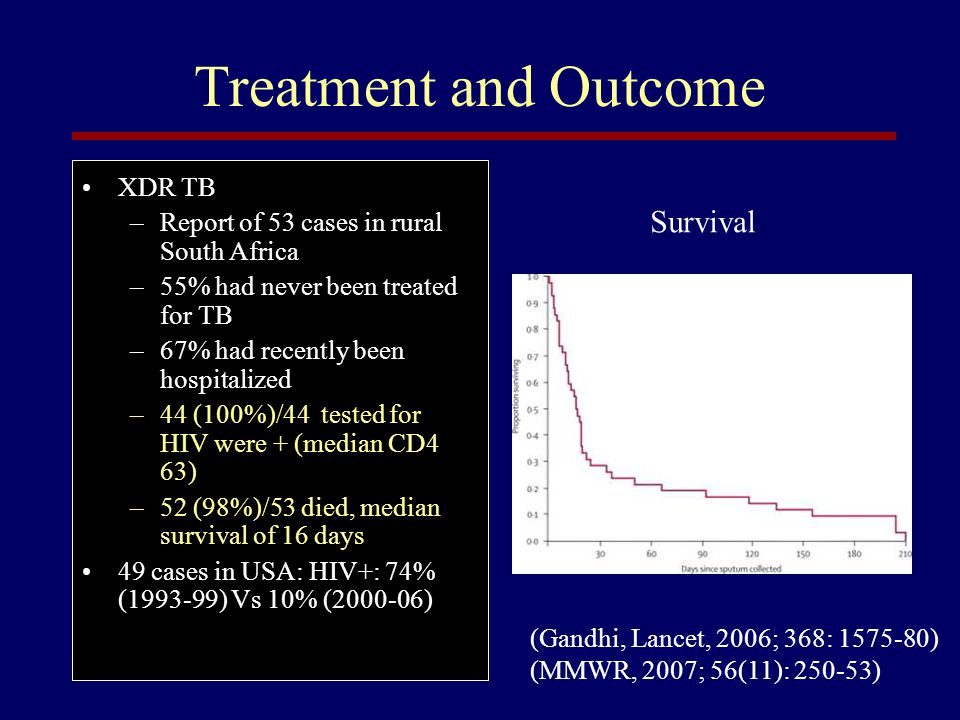 Treatment and Outcome Survival XDR TB