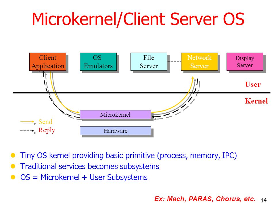 Microkernel/Client Server OS