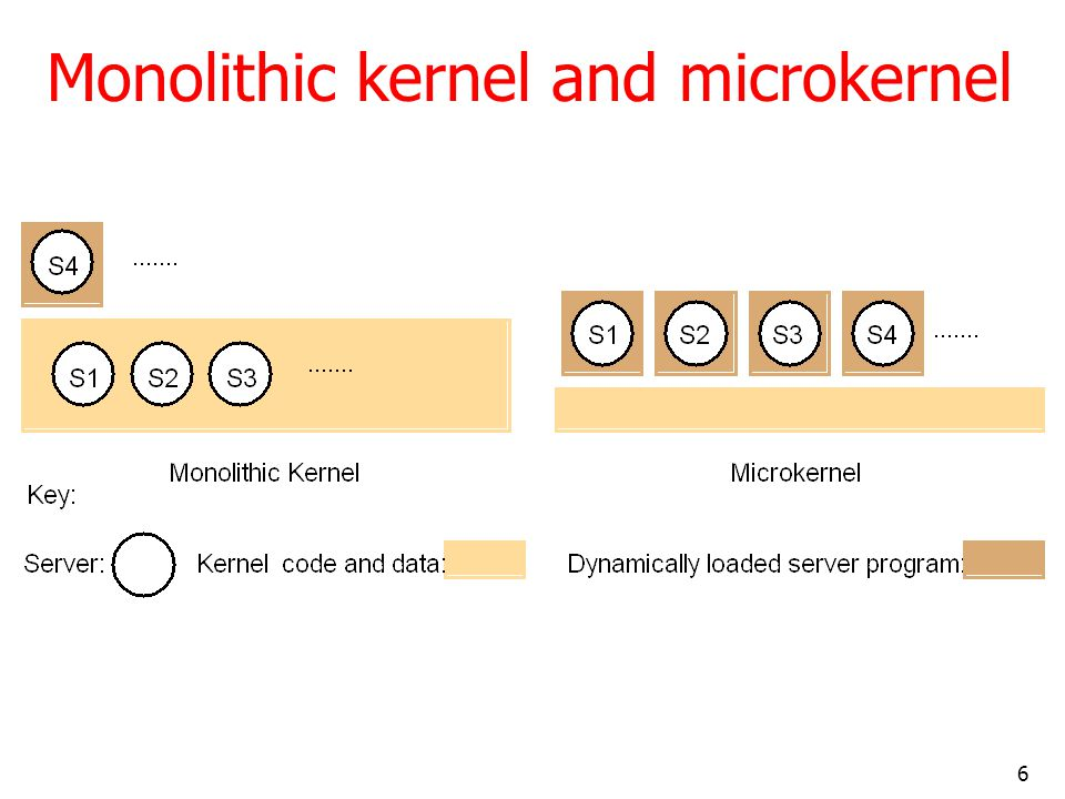 Monolithic kernel and microkernel
