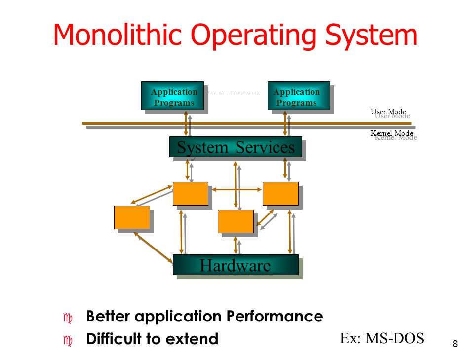 Monolithic Operating System