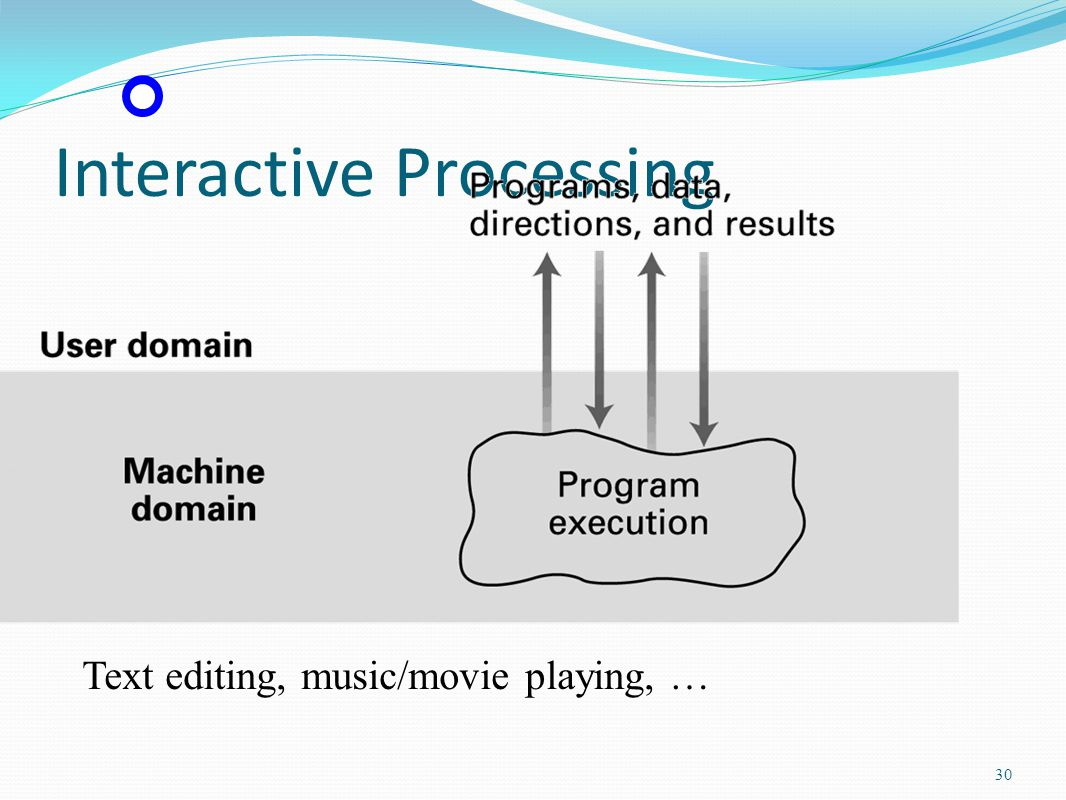 Interactive Processing