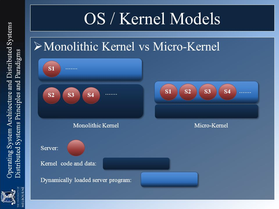 OS / Kernel Models Monolithic Kernel vs Micro-Kernel S1 ....... S1 S2