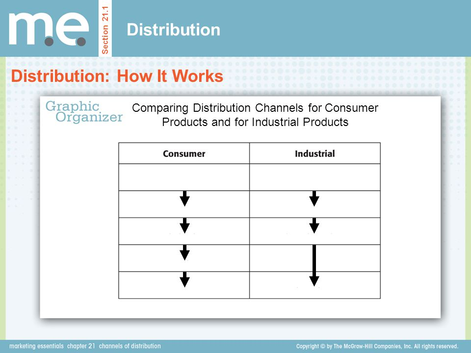 Distribution: How It Works