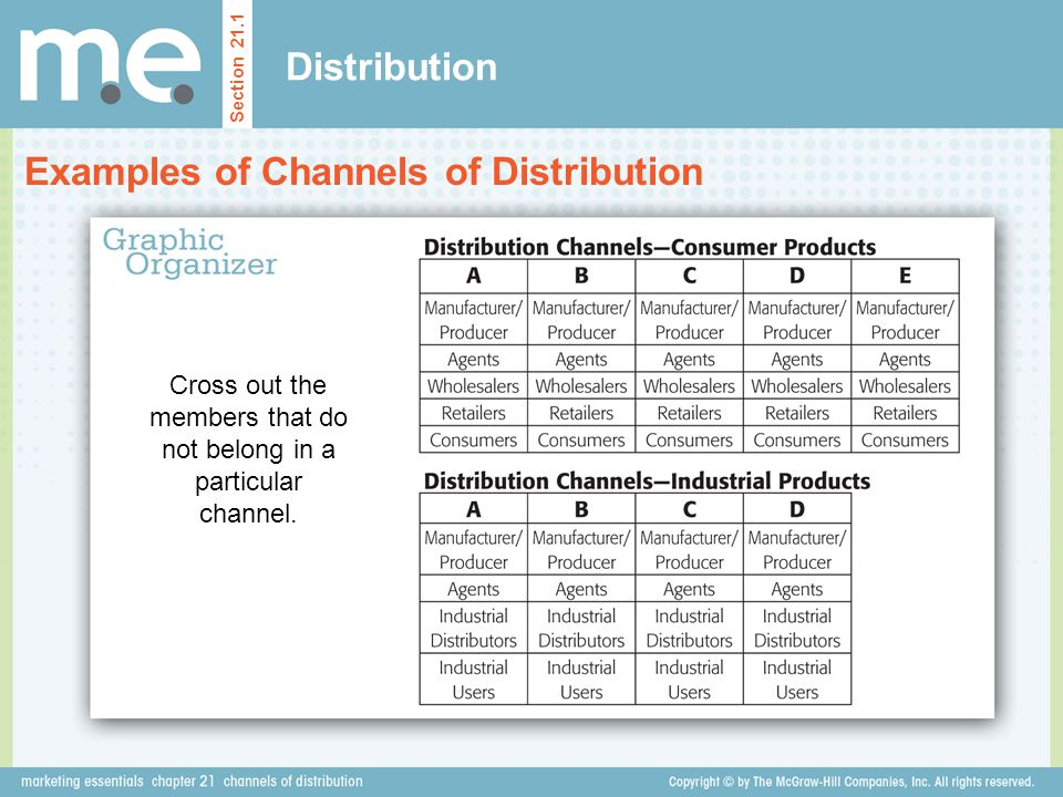 Cross out the members that do not belong in a particular channel.