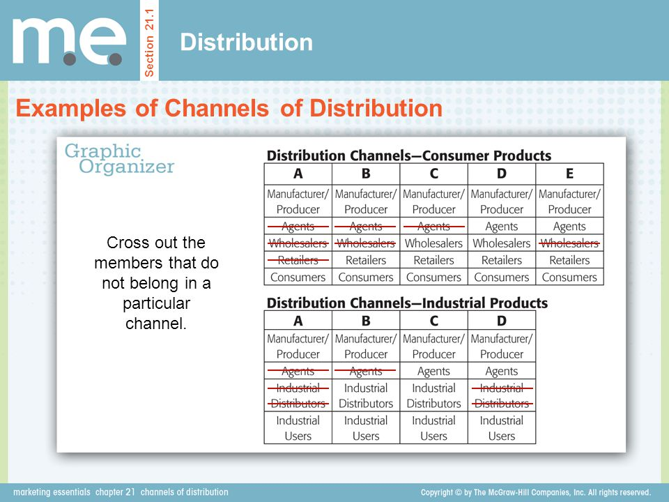 channel of distribution dove Marketing plan of dove marketing strategies may be designed in several different ways or through several different channels but when it comes to brand like dove.
