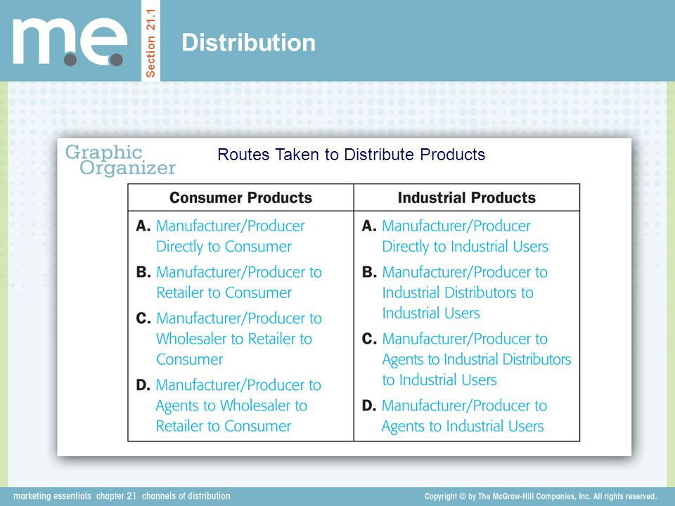 Routes Taken to Distribute Products