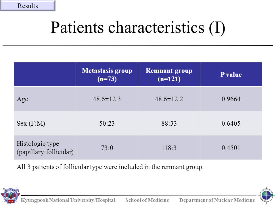 Patients characteristics (I)