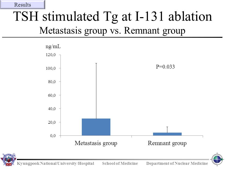 TSH stimulated Tg at I-131 ablation Metastasis group vs. Remnant group
