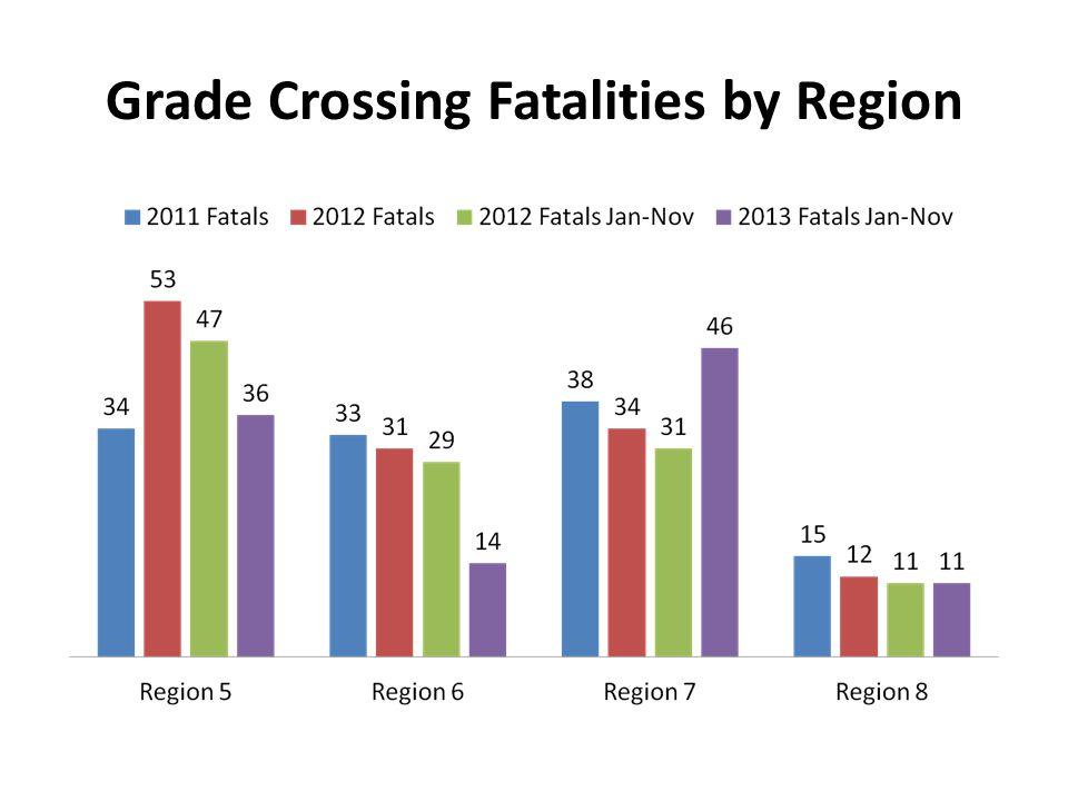 Grade Crossing Fatalities by Region